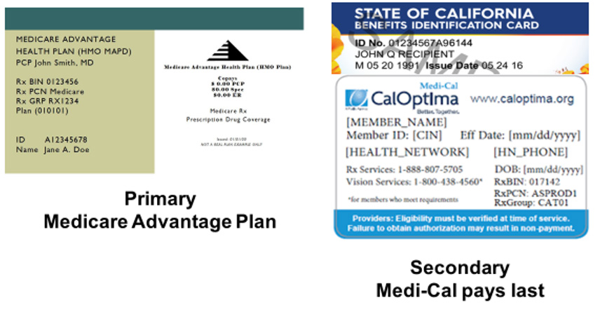 Medicare Medi Cal Dual Eligible Medi Medi Beneficiaries